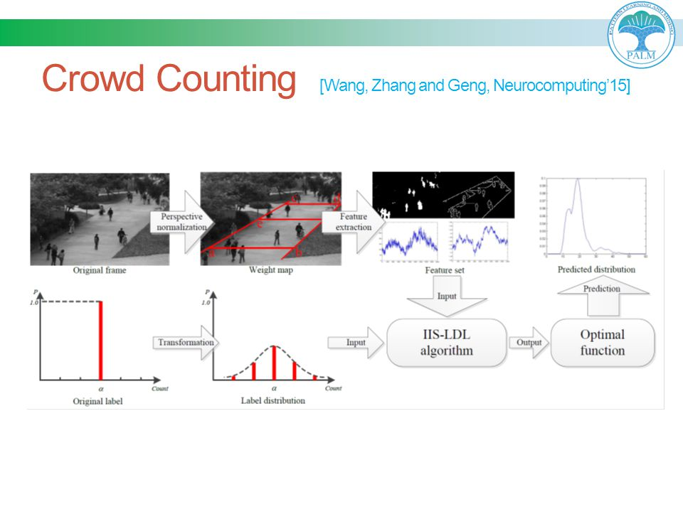 Crowd Counting [Wang, Zhang and Geng, Neurocomputing'15]